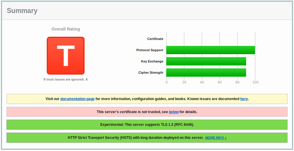 SSL Server Test - anständige Verschlüsselung